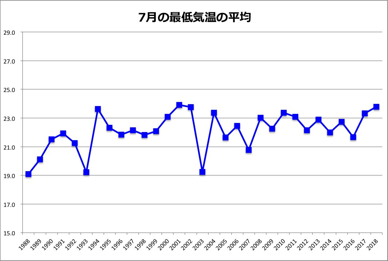 7月最低気温平均