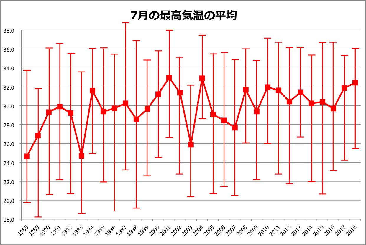 7月の最高気温平均ロウソク付